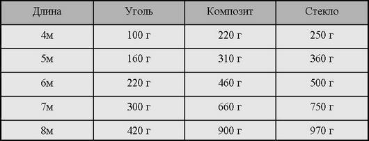 таблица_длина_вес_удочек