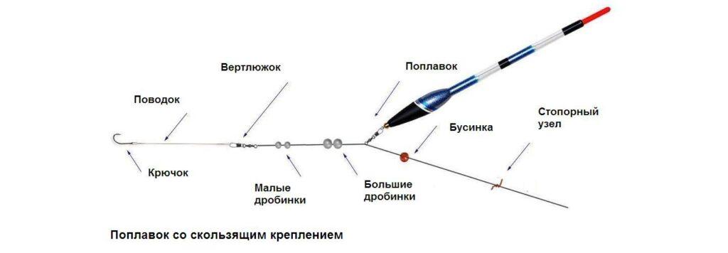 Схема_поплавка_со_скользящим_креплением